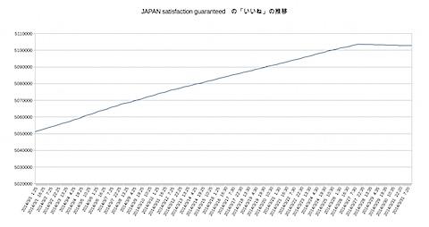 いいねの推移(3/1〜3/31)