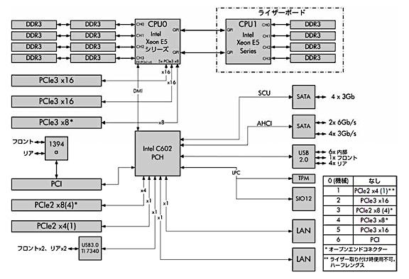 Z620のシステムブロック図