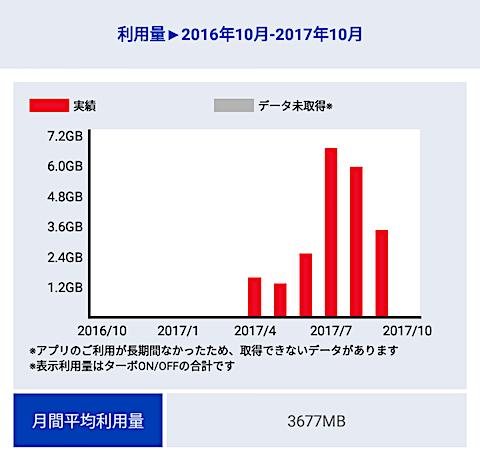 月間利用量(2017年4〜9月)