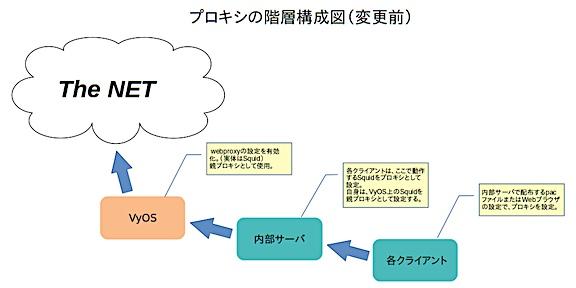 Webアクセス時の経路