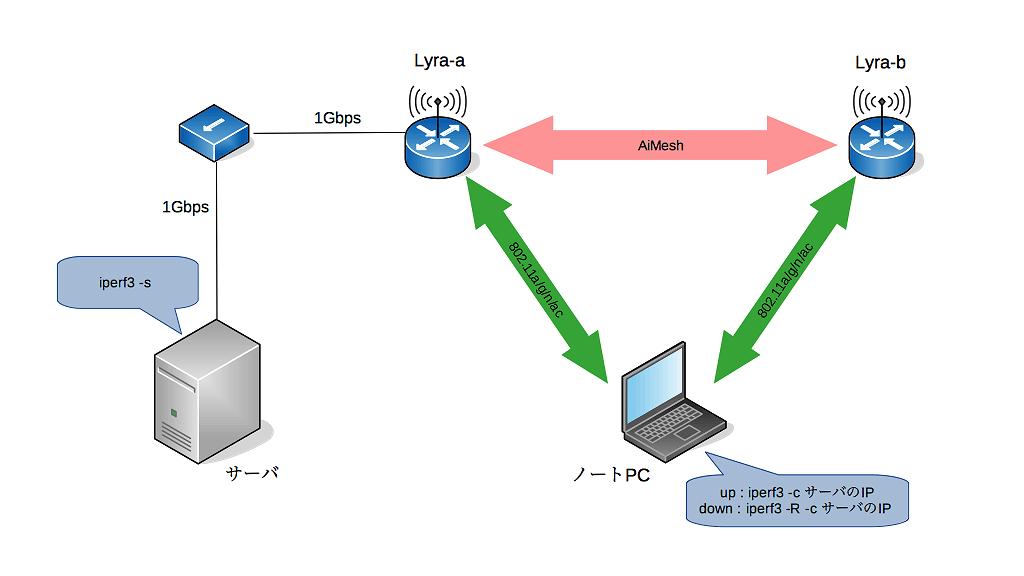 テスト実施時のネットワーク構成