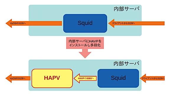 内部サーバ部分のプロキシの構成変更の内容