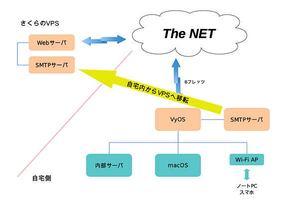 自宅ネットワークの概要