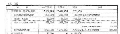 決算書p.3 平成24年度の支出額(一部)